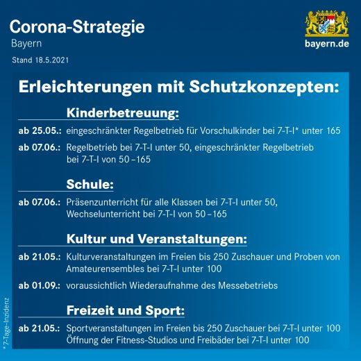Corona-Strategie 18. Mai 2021